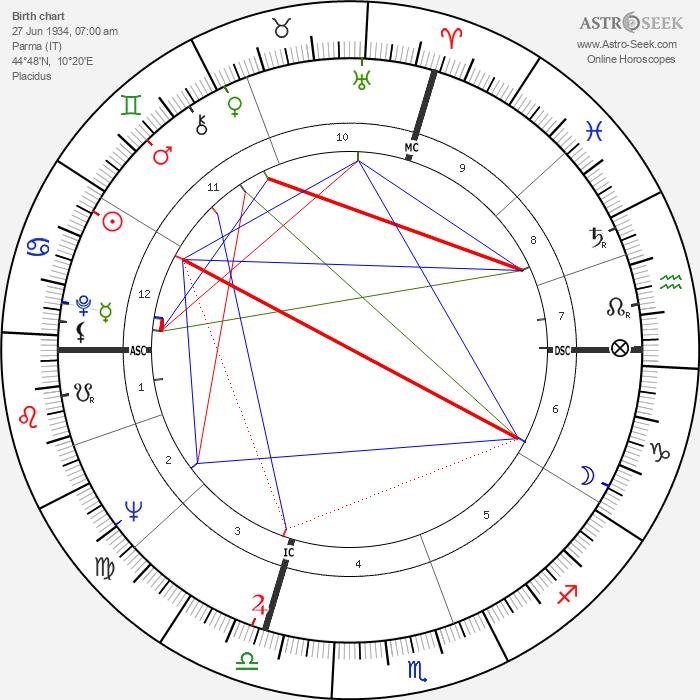 Alberto Bevilacqua - Astrology Natal Birth Chart