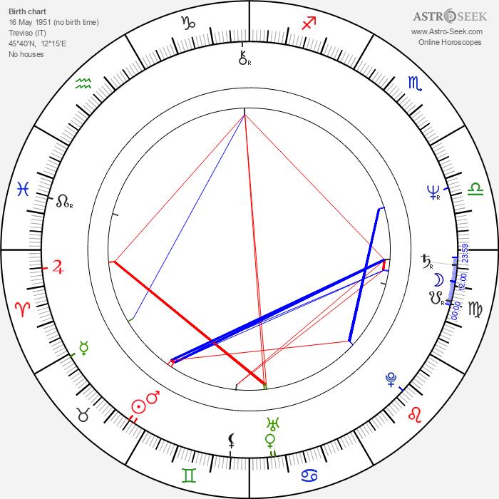 Alberto Camerini - Astrology Natal Birth Chart