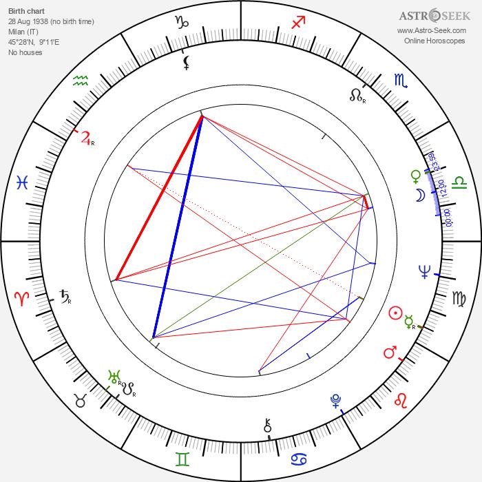 Alberto Cavallone - Astrology Natal Birth Chart