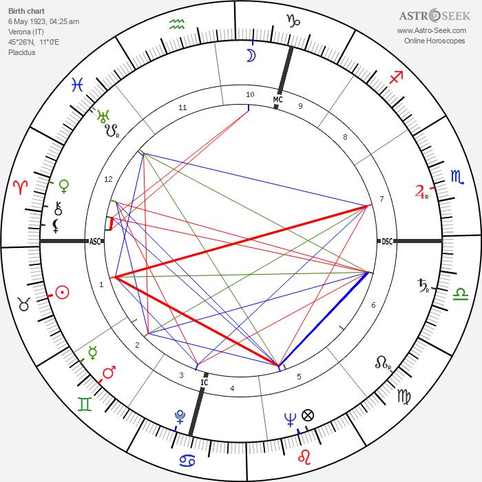 Alberto Dall'Ora - Astrology Natal Birth Chart