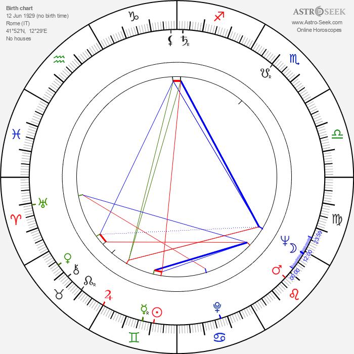 Alberto De Martino - Astrology Natal Birth Chart