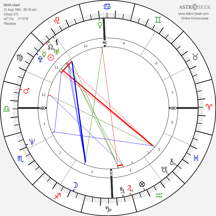 Alberto Gimignani - Astrology Natal Birth Chart