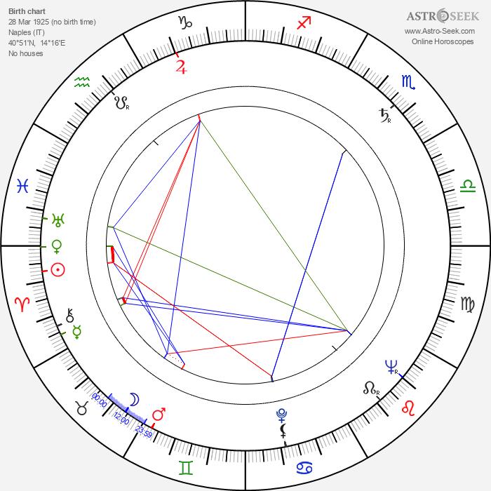 Alberto Grimaldi - Astrology Natal Birth Chart