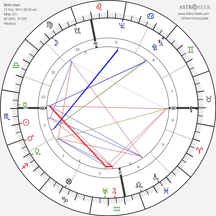 Alberto Lattuada - Astrology Natal Birth Chart