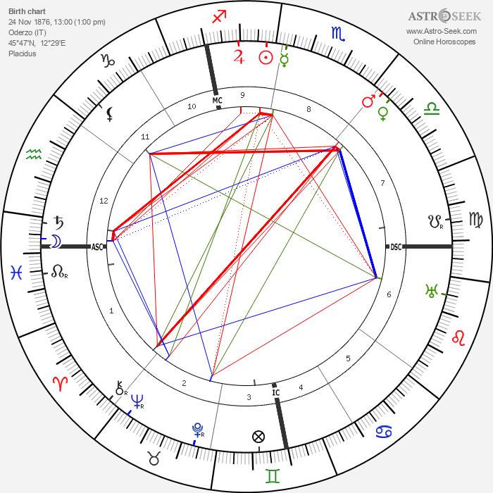Alberto Martini - Astrology Natal Birth Chart