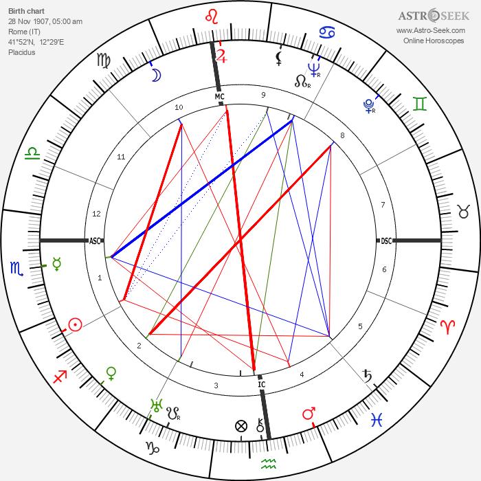 Alberto Moravia - Astrology Natal Birth Chart