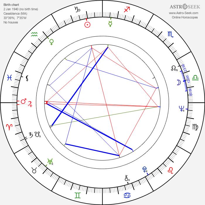 Alberto Negrin - Astrology Natal Birth Chart