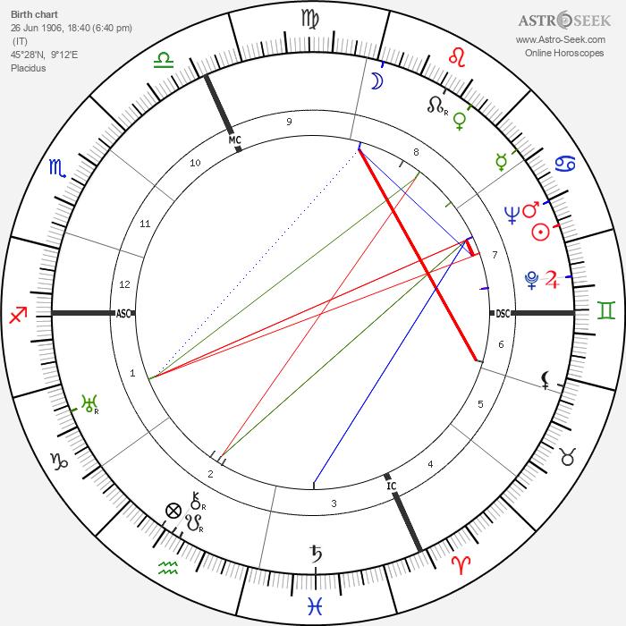 Alberto Rabagliati - Astrology Natal Birth Chart