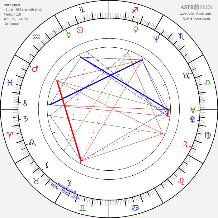Alberto San Juan - Astrology Natal Birth Chart