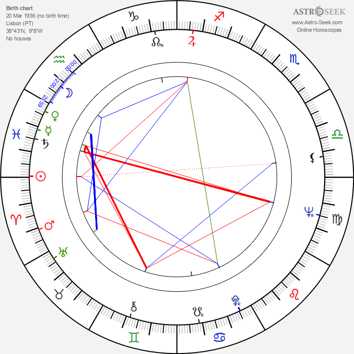 Alberto Seixas Santos - Astrology Natal Birth Chart