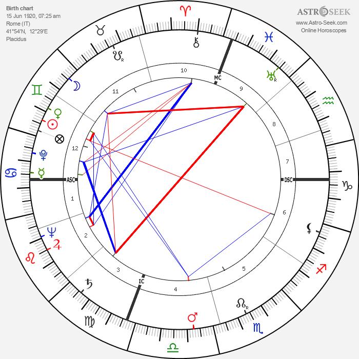Alberto Sordi - Astrology Natal Birth Chart