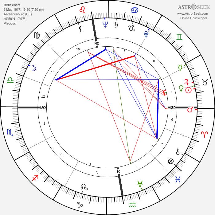 Albrecht Fleckenstein - Astrology Natal Birth Chart