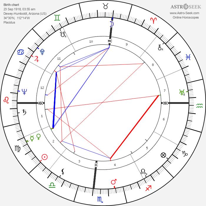 Alden Partridge Colvocoresses - Astrology Natal Birth Chart