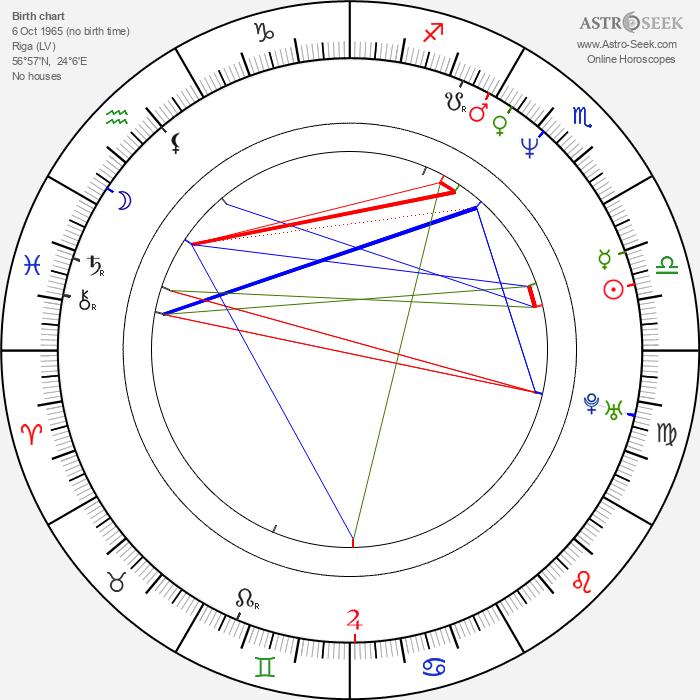 Aldis Kušķis - Astrology Natal Birth Chart