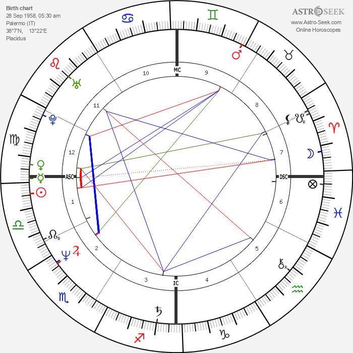 Aldo Baglia - Astrology Natal Birth Chart