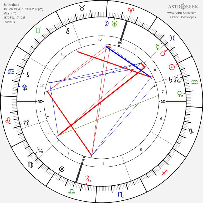 Aldo Ceccato - Astrology Natal Birth Chart