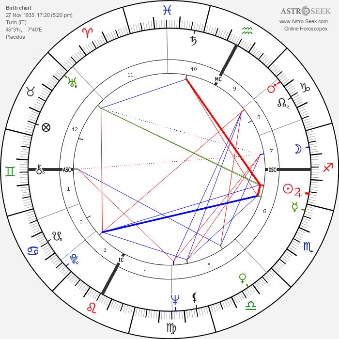 Aldo Maccione - Astrology Natal Birth Chart