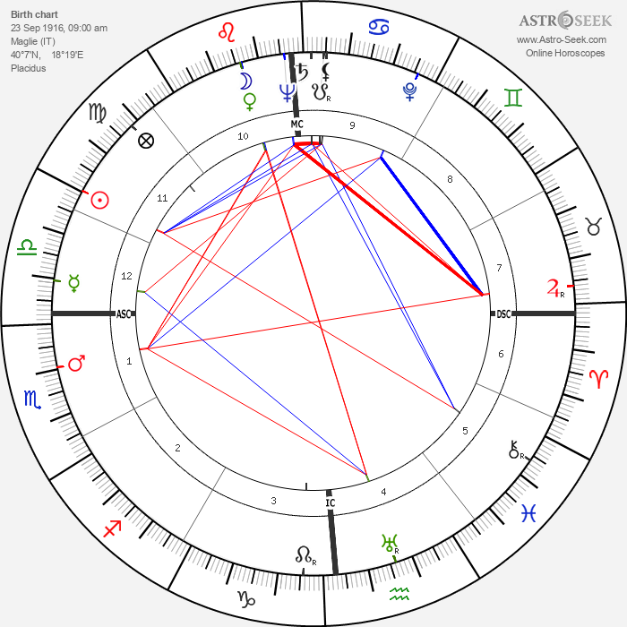 Aldo Moro - Astrology Natal Birth Chart