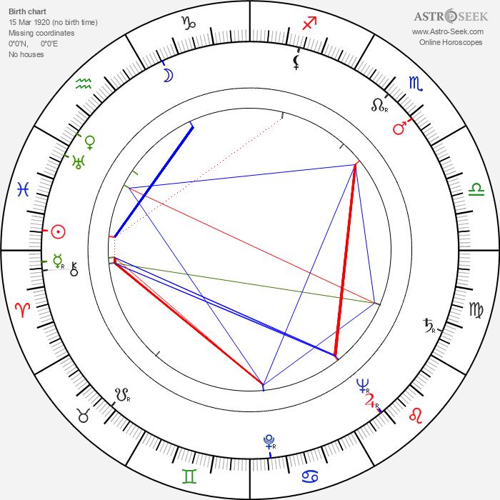 Aldo Nicolaj - Astrology Natal Birth Chart