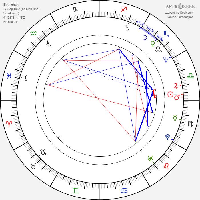 Aldo Patriciello - Astrology Natal Birth Chart