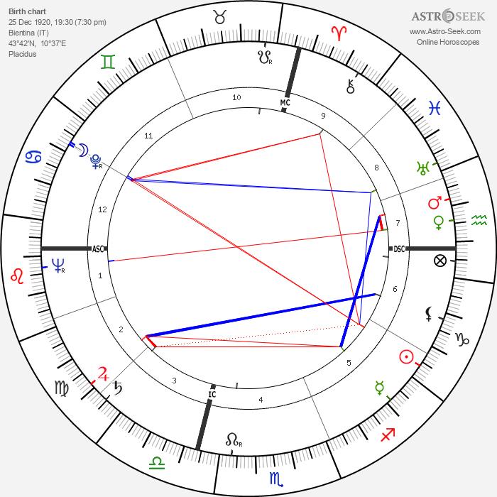 Aldo Puccinelli - Astrology Natal Birth Chart