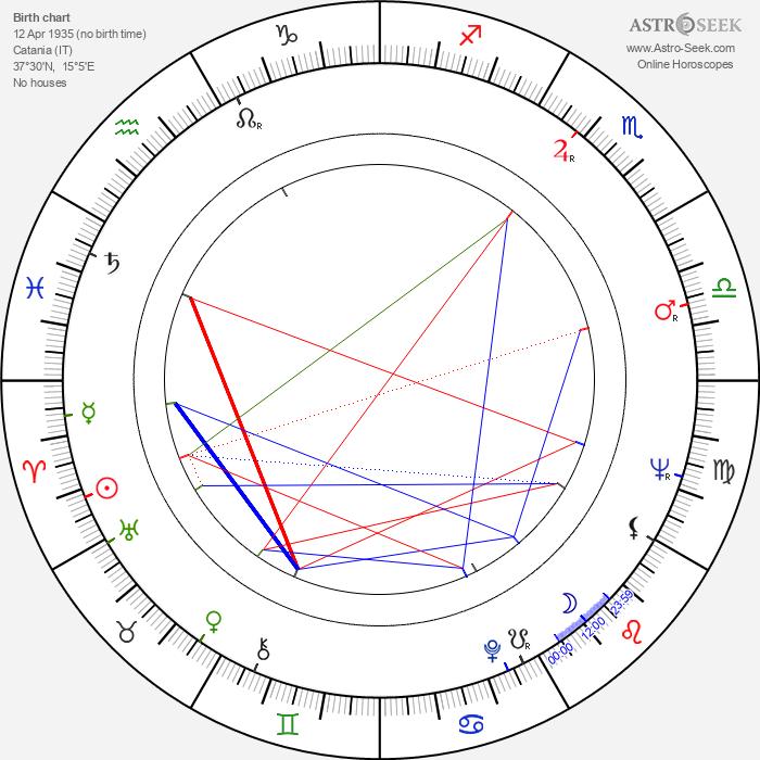Aldo Puglisi - Astrology Natal Birth Chart