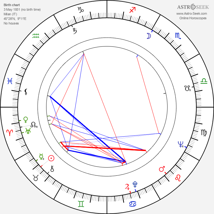 Aldo Rossi - Astrology Natal Birth Chart