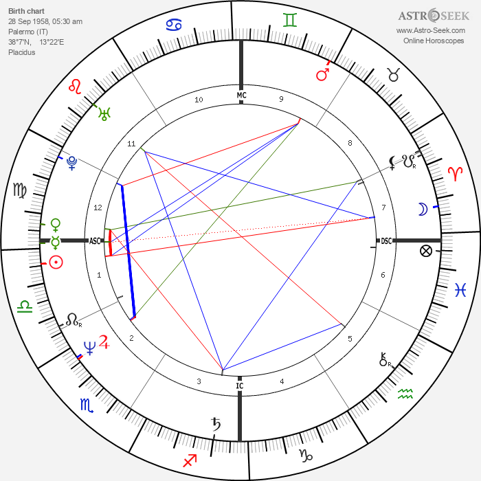 Aldo - Astrology Natal Birth Chart