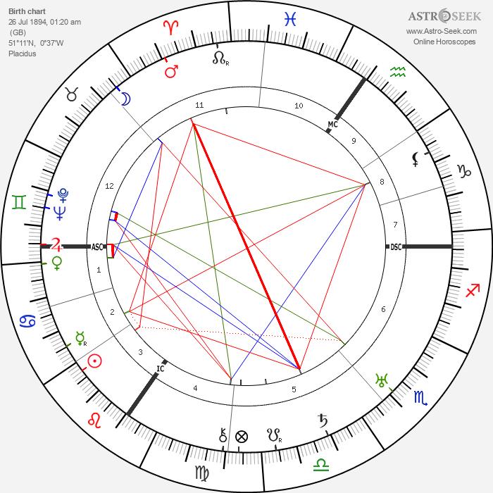 Aldous Huxley - Astrology Natal Birth Chart