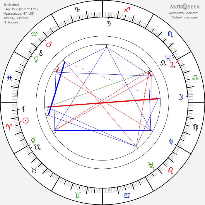 Alec Baldwin - Astrology Natal Birth Chart