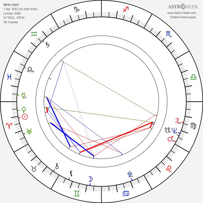 Alec Cawthorne - Astrology Natal Birth Chart