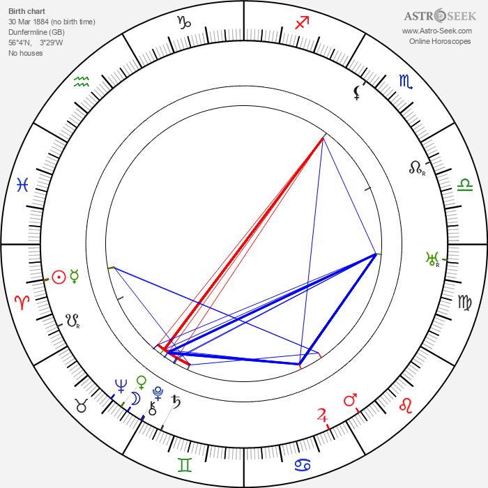 Alec Craig - Astrology Natal Birth Chart