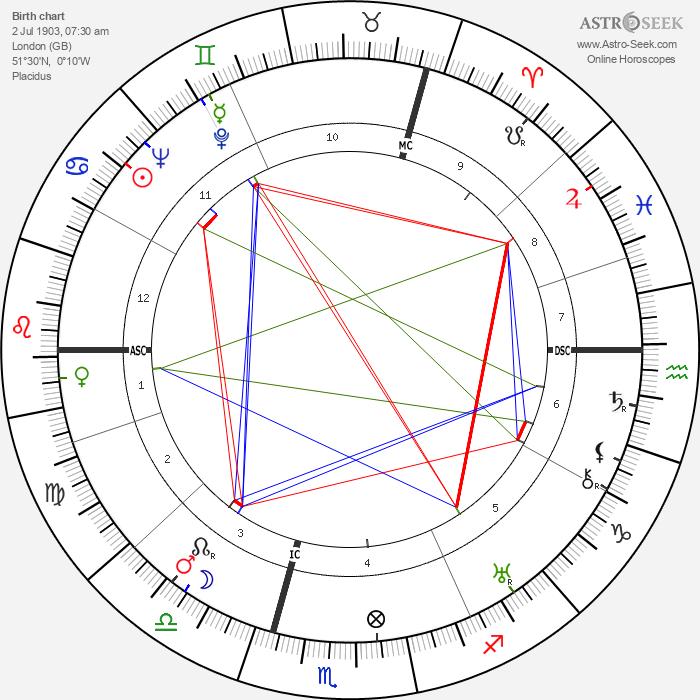 Alec Douglas-Home - Astrology Natal Birth Chart