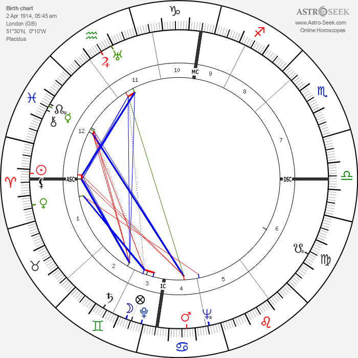 Alec Guinness - Astrology Natal Birth Chart