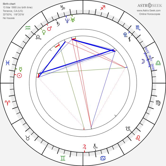 Alec Medlock - Astrology Natal Birth Chart