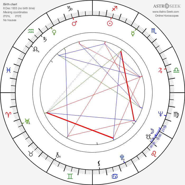 Alecu Croitoru - Astrology Natal Birth Chart