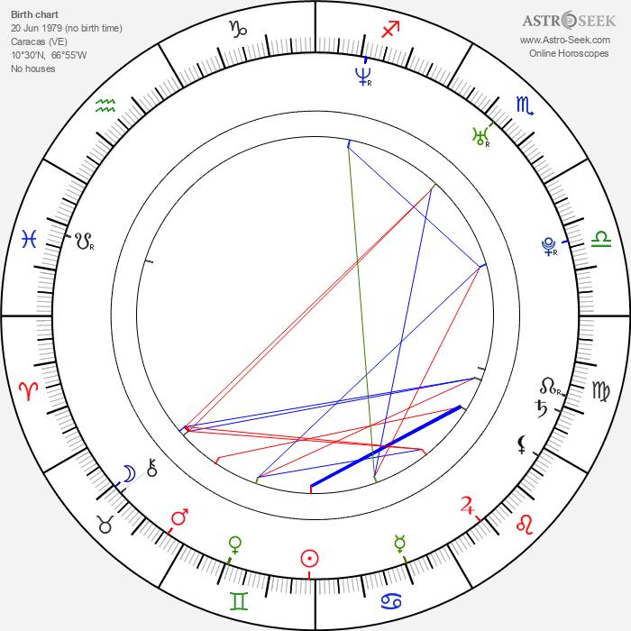 Alejandra Gutierrez - Astrology Natal Birth Chart