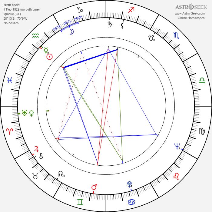 Alejandro Jodorowsky - Astrology Natal Birth Chart