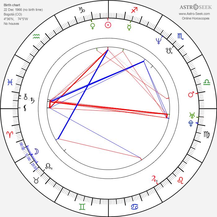 Alejandro Martínez - Astrology Natal Birth Chart