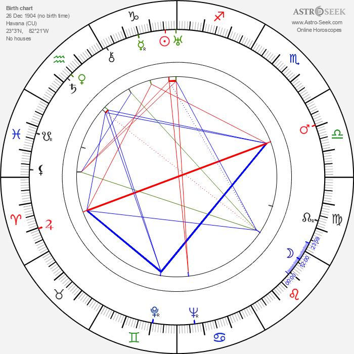 Alejo Carpentier - Astrology Natal Birth Chart