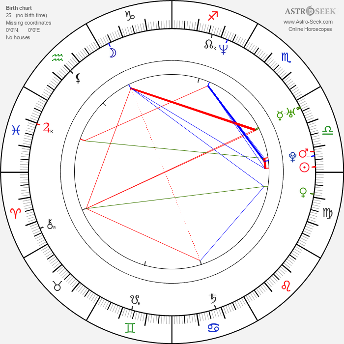 Alejo Ortiz - Astrology Natal Birth Chart