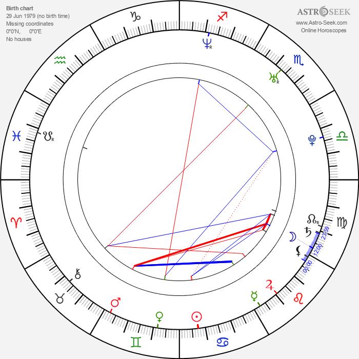 Alejo Sauras - Astrology Natal Birth Chart