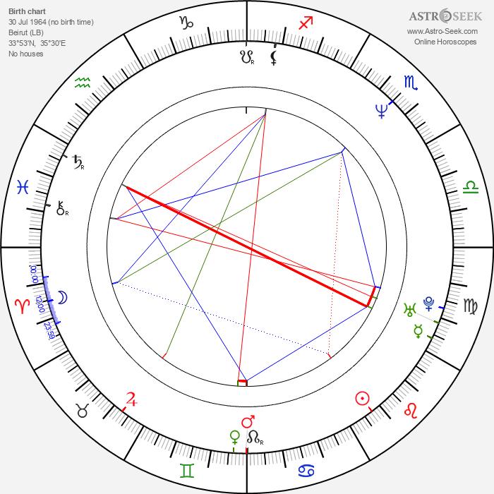 Alek Keshishian - Astrology Natal Birth Chart