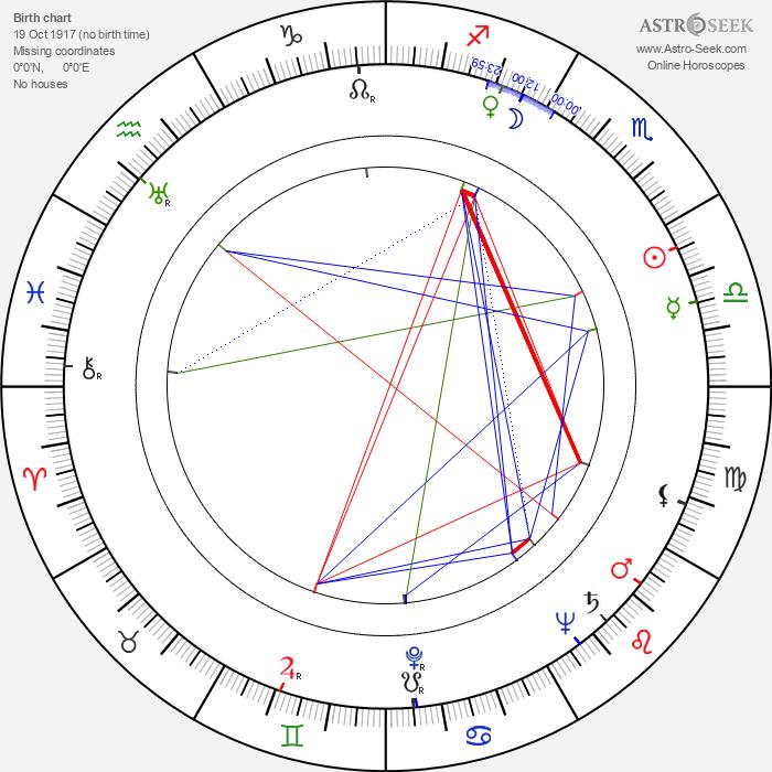 Aleka Katselli - Astrology Natal Birth Chart