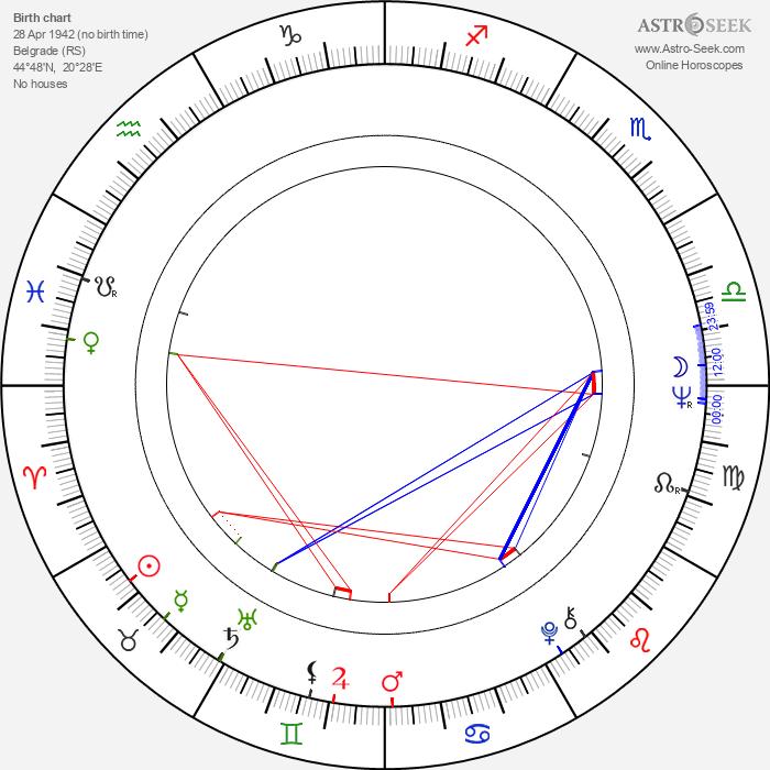 Aleksandar Hrnjakovic - Astrology Natal Birth Chart