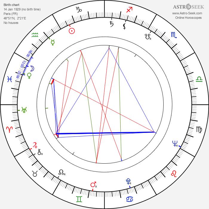 Aleksandar Petrović - Astrology Natal Birth Chart