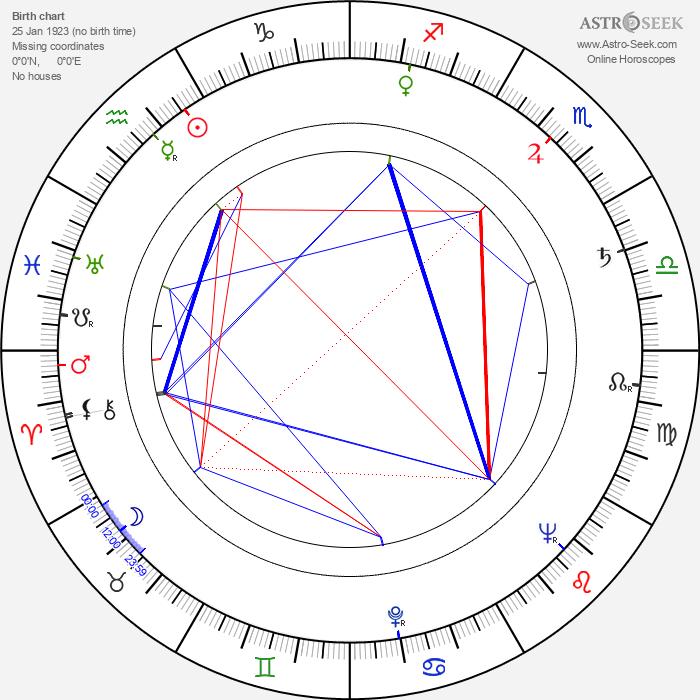Aleksander Benczak - Astrology Natal Birth Chart