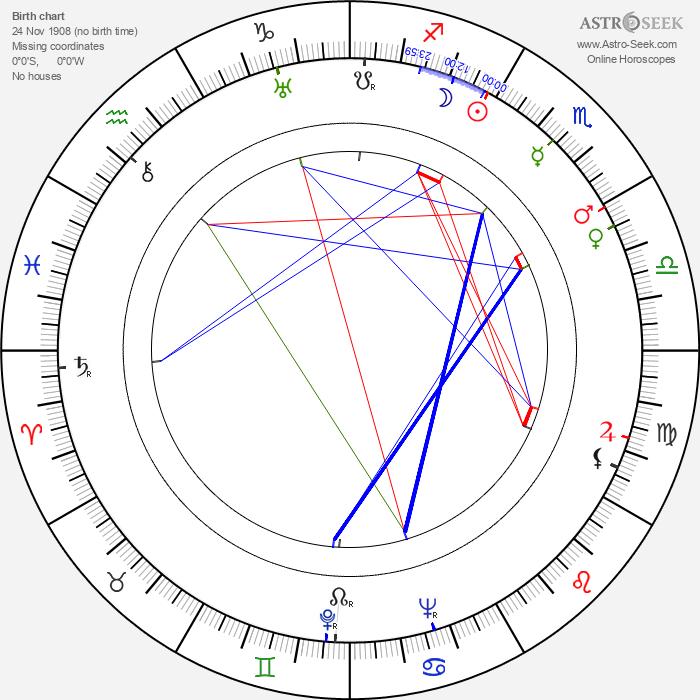 Aleksander Ford - Astrology Natal Birth Chart