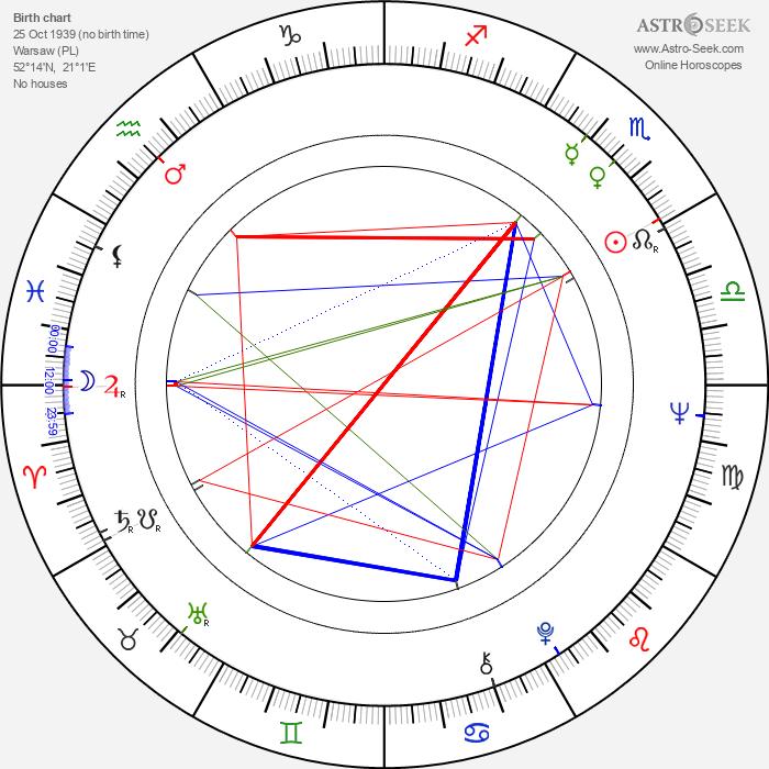 Aleksander Gawronski - Astrology Natal Birth Chart