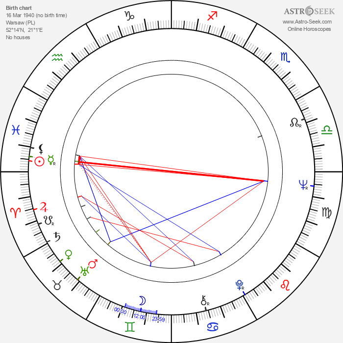 Aleksander Iwaniec - Astrology Natal Birth Chart